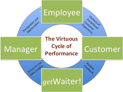 The Virtuous Cycle of Performance