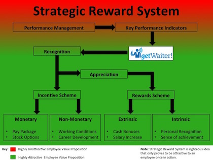 implement a reward system business essay Request meeting business friday march 29, 2013  there are different types of  rewards programs that companies can implement  team-based reward  systems have been found to increase employee performance by as much as 48.