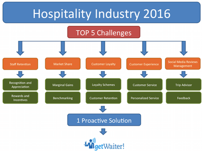Top UK's Hospitality Challenges